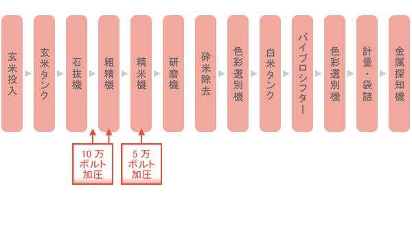 二段階高電圧精米法
